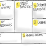 Using the Business Model Canvas to develop your online learning product